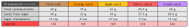 juice chart